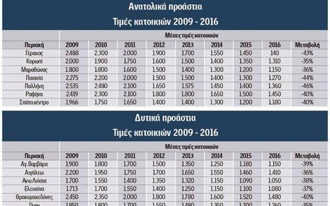 Πόσο πωλούνται σήμερα τα ακίνητα στην Αττική (πίνακες)